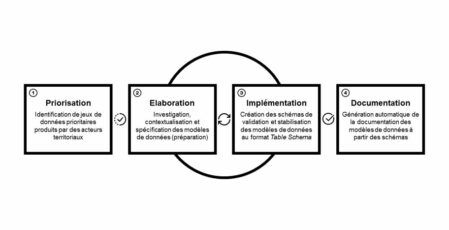scdl-datamodel-specification-process